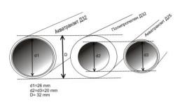 Таблица сравнения условной прохождения водной массы по телу трубы