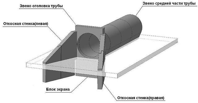 Схема водопропускной трубы