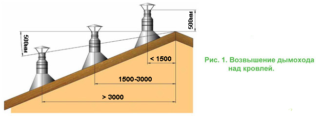 Варианты размещения трубы на крыше