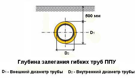 Глубина заложения гибких труб ППУ