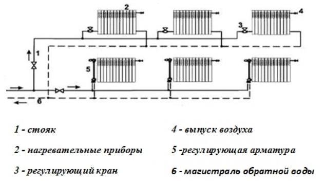 Схема горизонтальной духтрубной системы отопления