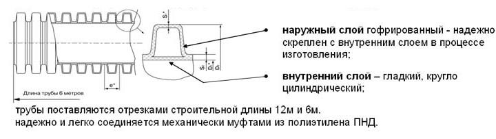 Характеристики гофрированных ПНД труб