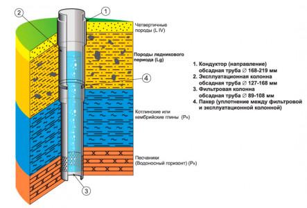 Конструкция скважины на воду с обсадной трубой