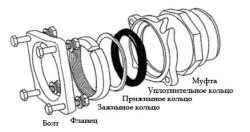 Уплотнительное кольцо подгоняется и обеспечивает герметическое соединение ремонтируемой системы. (Монтаж фланцевых муфт подобен монтажу зажимных муфт)