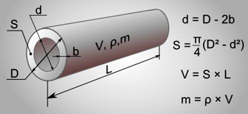 Расчет площади сечения трубы