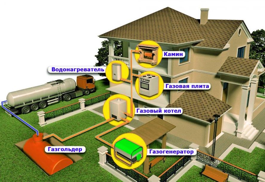 Схема газоснабжения частного дома