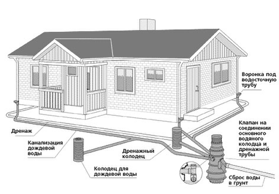 Схема наружней канализации дома