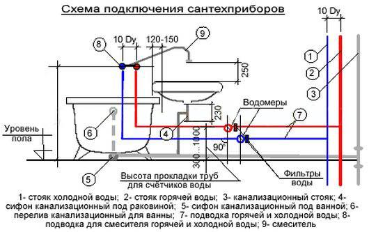 Схема подключения сантехприборов к канализации