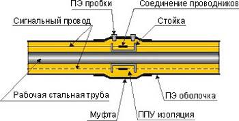 Схема соединения гибких труб ППУ