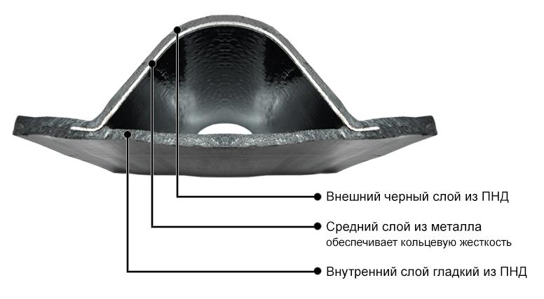 Схема строения двустенной гофрированной трубы