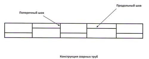 Швы электросварных труб