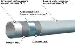 Слои металлопластиковых труб