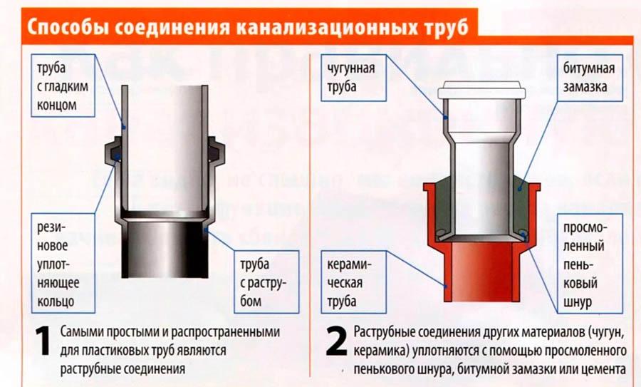 Соединение канализационных труб