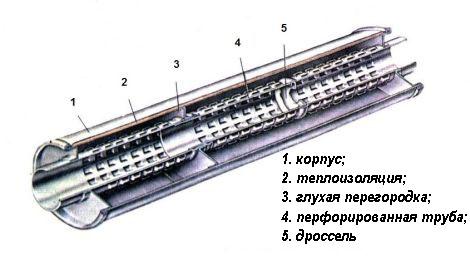 Использование перфорированных труб