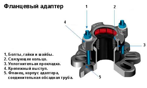 Строение фланцевого адаптера