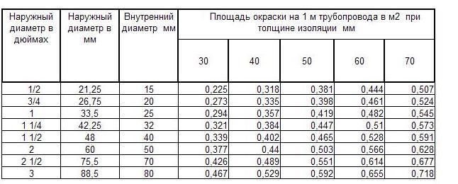 Таблица площади окраски водогазопроводных труб