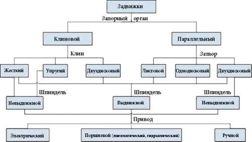 Таблица разновидностей и классификаций задвижек для трубопровода