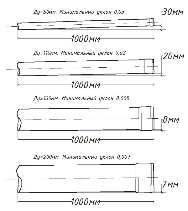 Уклон канализационных труб