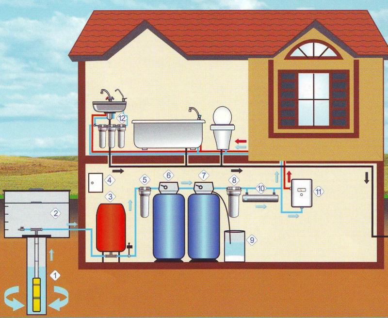 Схема водоснабжение частного