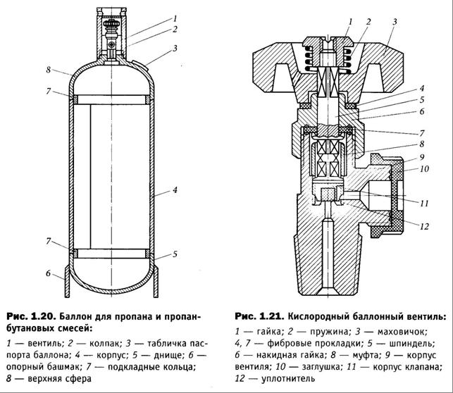 Схема построения вентиля и газового баллона.