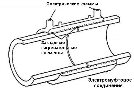 Соединение труб спомощью электротермической муфты
