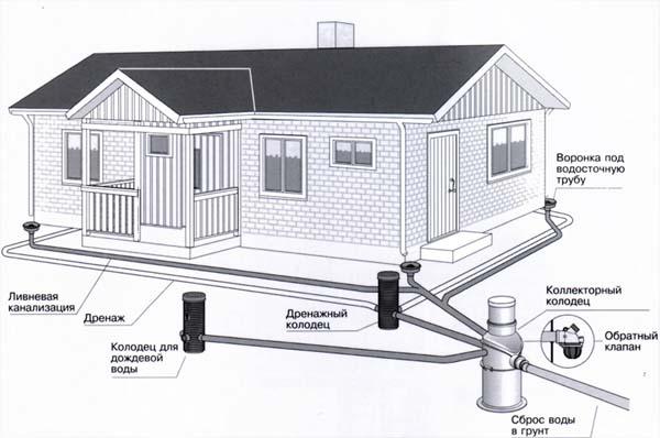 Схема дренажа для дома