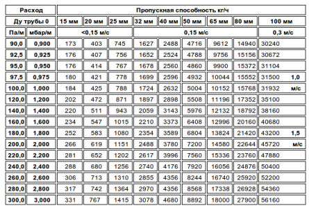 Таблица пропускной способности труб в зависимости от диаметра
