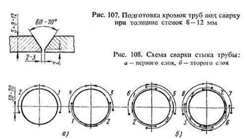 схема подготовки и сварки кромок труб