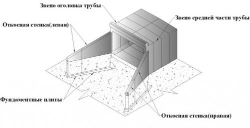 Схема элементов прямоугольной водопропускной трубы