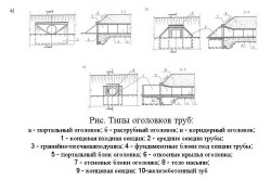 Схема типов оголовков труб