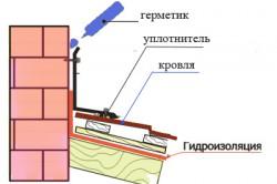 Схема гидроизоляции узла примыкания дымохода к кровле