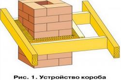 Схема короба для дымохода