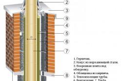 Схема утепления трубы дымохода