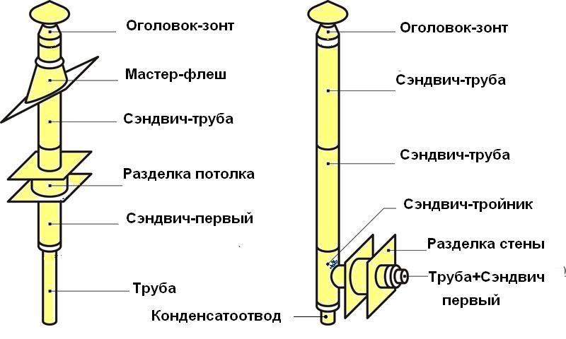 Схема монтажа дымохода из