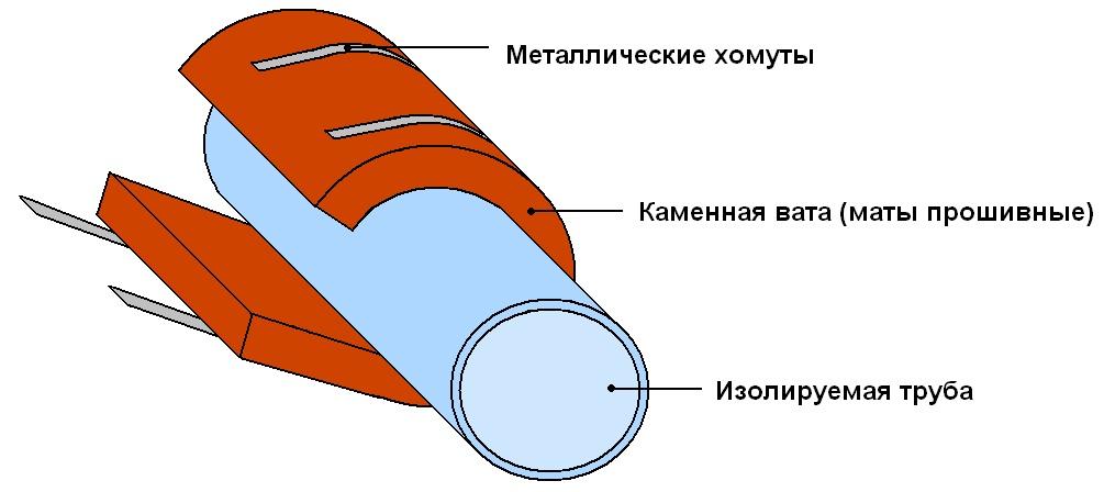 схема утепления трубопроводов минеральной ватой