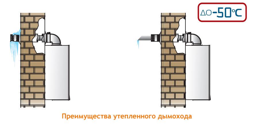 Фасонные части для коаксиальных дымоходов требования к расстоянию от дымохода