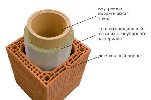 Керамические трубы для дымохода как самому установить металлический дымоход