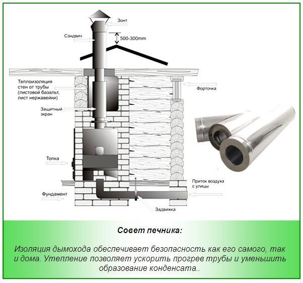Схема изоляции дымохода в бане
