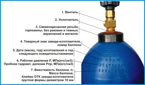 Схема составляющих газового баллона