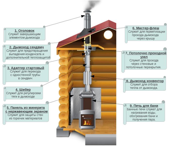 Инструкция по чистке дымоходов как закрепить дымоход для колонки