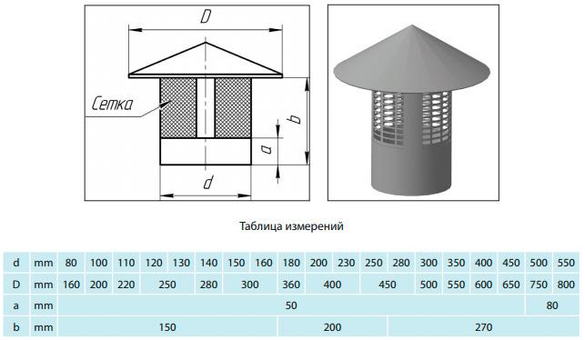 Принцип работы печного дымохода труба дымохода кирпич