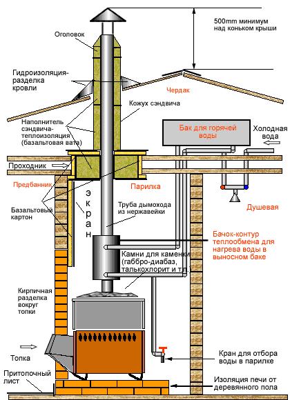 Дымоход для газового котла сэндвич труба срок службы дымоход в стене кирпичного дома