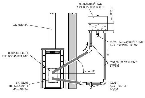 Выносной бак в бане от теплообменника Пластинчатый теплообменник Thermowave thermolinePure TL-250 Чебоксары
