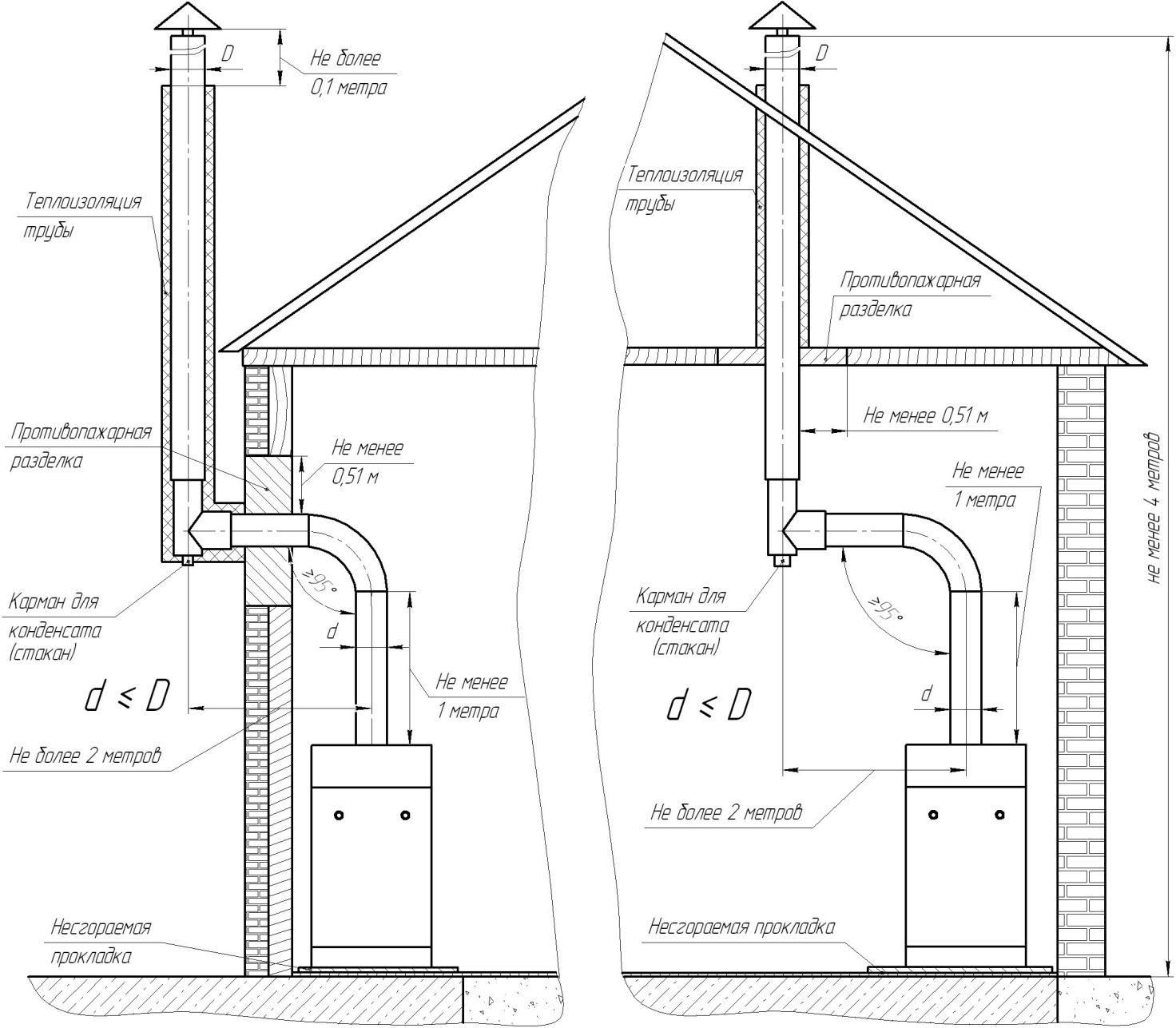 Дымоходы для газового котла в частном доме через стену заглушка на ревизию дымохода