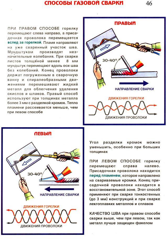 Способы газосварки труб