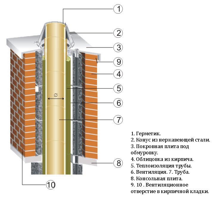 Физика дымохода температура в дымоходе угольного котла